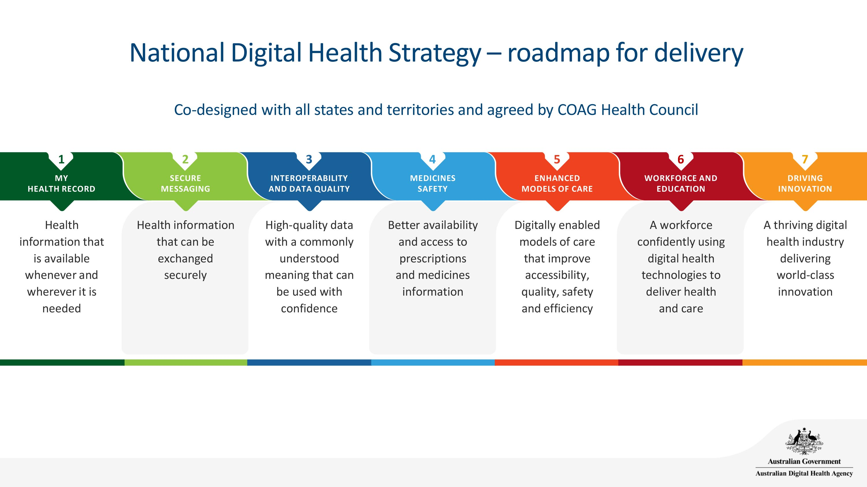 Graphic showing the seven stages of Australia's National Digital Health Strategy