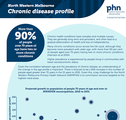 Chronic disease Infographic 4