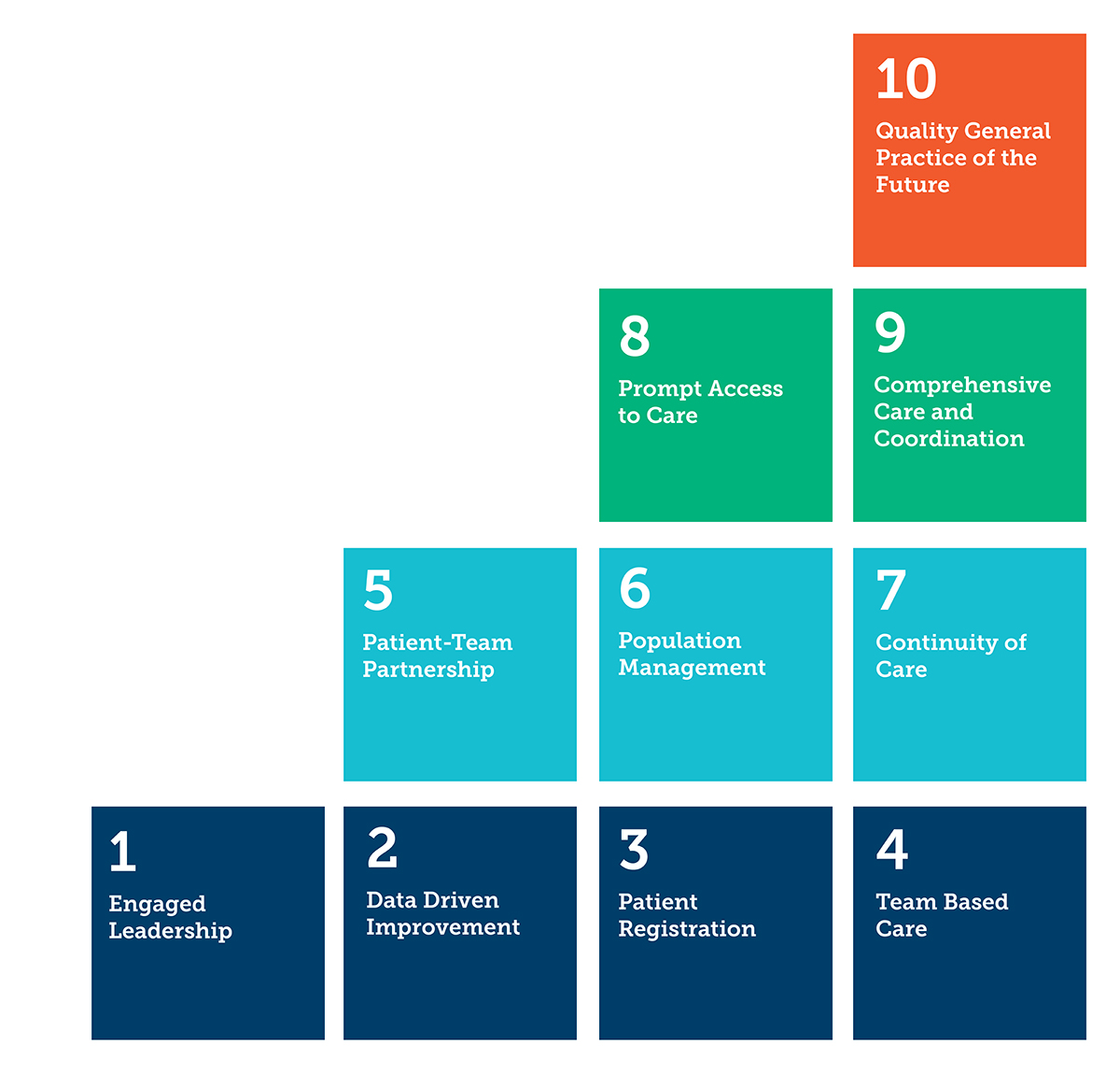The 10 Building Blocks of High-Performing Primary Care