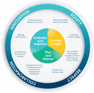 The North Western Melbourne Primary Health Network commissioning cycle showing the three stages of commissioning