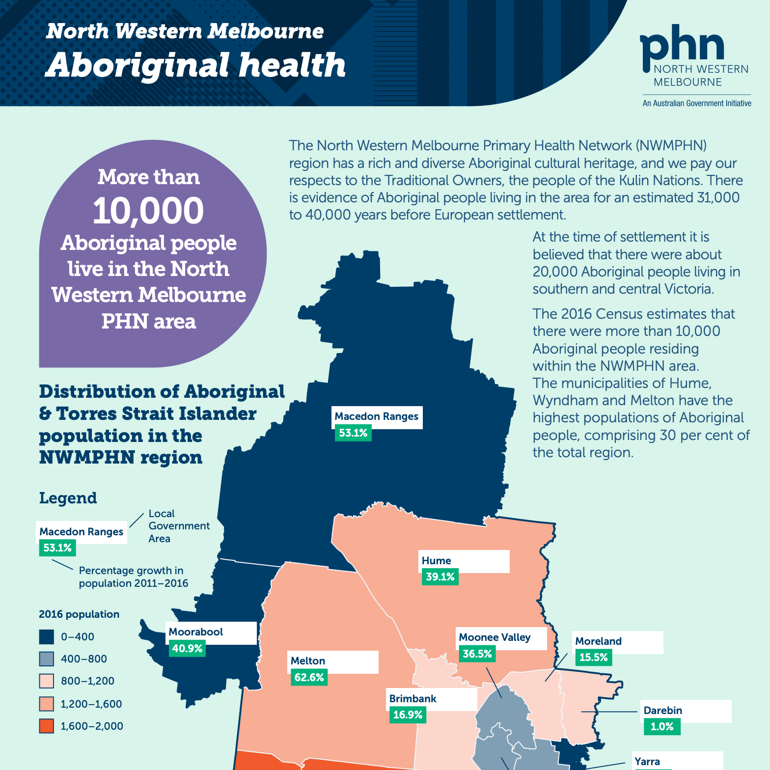 NWMPHN Aboriginal health infographic