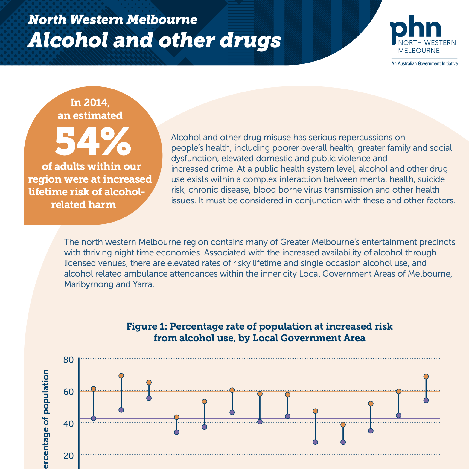 NWMPHN Alcohol and Other Drugs infographic