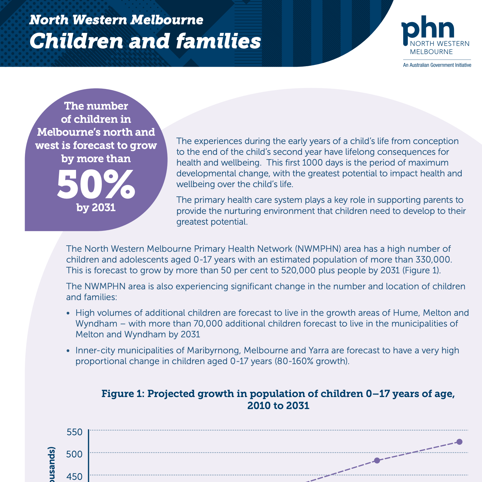 NWMPHN Children and Families infographic