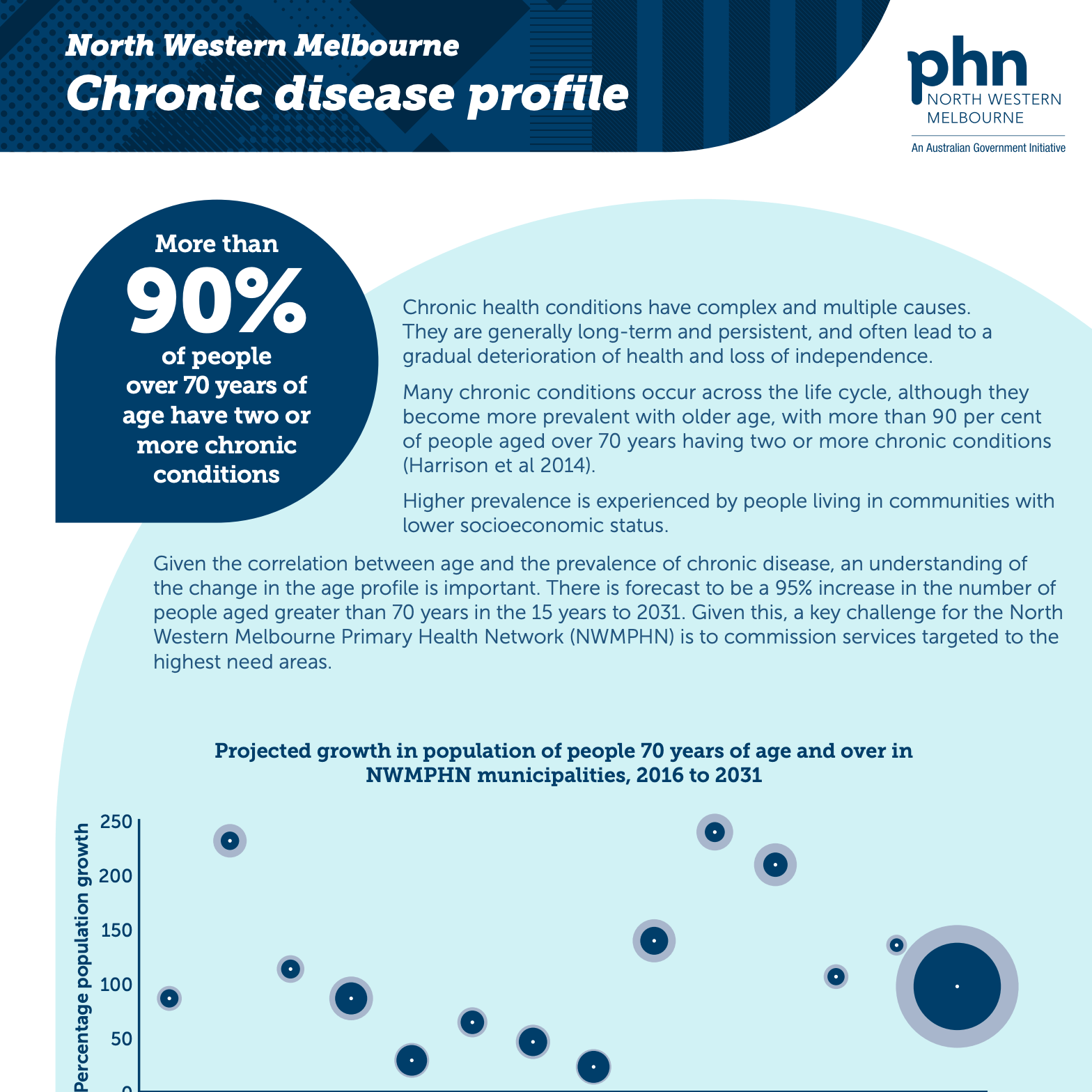 NWMPHN Chronic Disease infographic