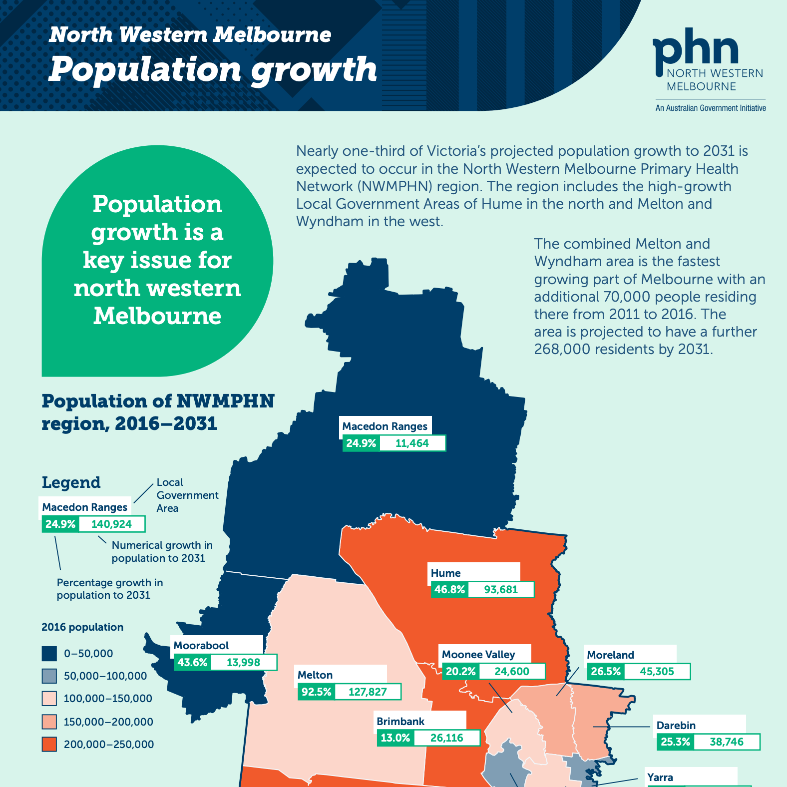 NWMPHN Population Growth infographic