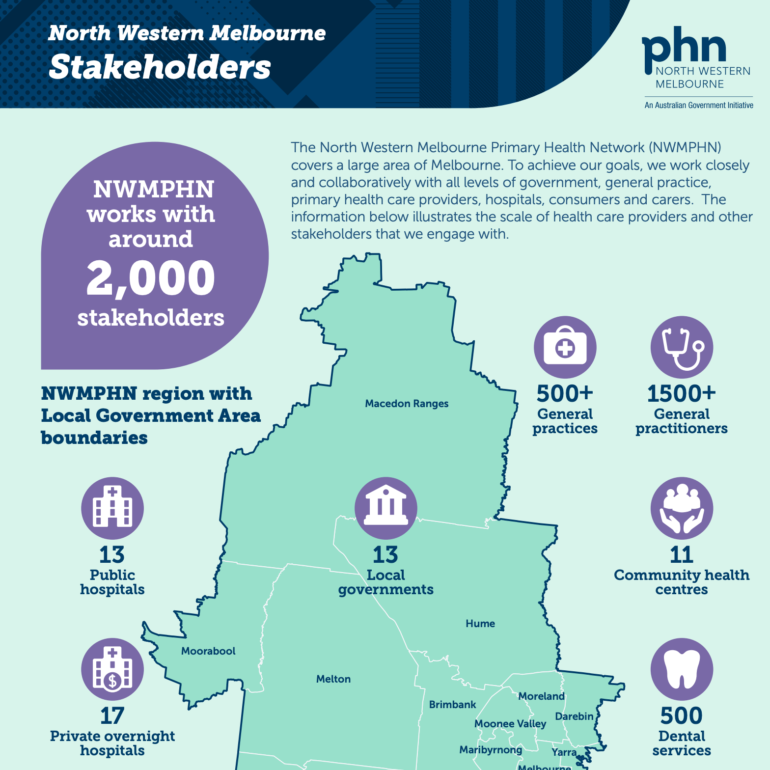 NWMPHN Stakeholders infographic