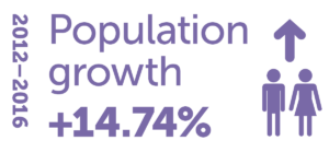 Infographic displaying population growth of 14.74 per cent in our region between 2012 – 2016.